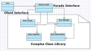 php design patterns php master manage complexity with the facade pattern