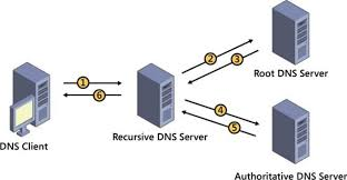 Domain Naming System Dns Tech by Authoritative And Recursive Dns Servers What U0027s The Difference
