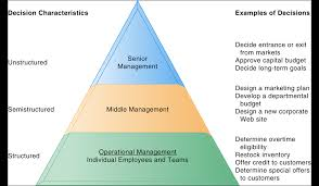 middle management examples using is for decision making u2013 types of decisions eternal