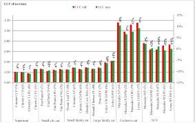 lexus rx 350 depreciation rate energies free full text encouraging environmentally friendlier