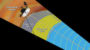 Iowa how fast is voyager 1 traveling images How do we know when voyager reaches interstellar space nasa jpg