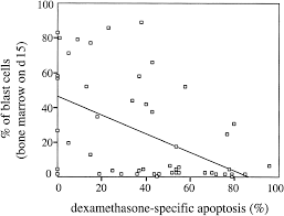 in vitro susceptibility to dexamethasone and doxorubicin induced