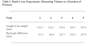 Formal Setting Of A Table Scientific Reports The Writing Center