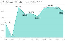 wedding gift amount 2017 2017 q1 average cost of wedding in the u s falls 2 8 to 25 961