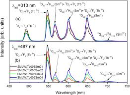 luminescence properties of single phase srmg2la2w2o12 tb3 sm3
