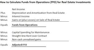 how to start a real estate investment group