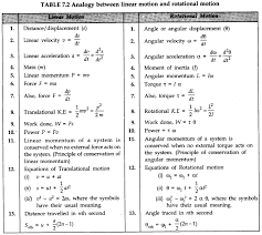 system of particles and rotational motion cbse notes for class