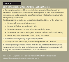 assessment diagnosis and treatment of binge eating disorder