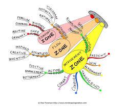 Maps Coaching Beyond Comfort Zones Mind Map Psicología Pinterest Comfort