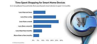 smart technology products selling smart home solutions the new holy grail marketsource