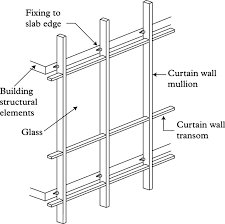 Curtain Walls Represent Bridging The Gap Between Selection Decisions Of Facade Systems At