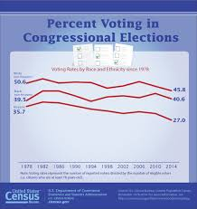 usa statistics bureau congressional voting turnout is at lowest since 1978