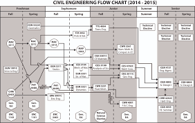 Map Program Unf Ccec Of Engineering Civil Engineering