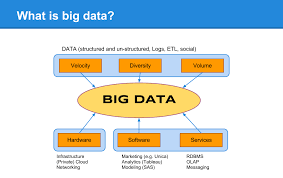 Big Data Landscape by Make A Difference With These Nifty Tips On Big Data