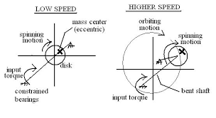 can conservation of angular momentum cause rotational phase shift
