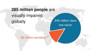Blindness In The World Global Blindness Epidemiology And Visual Impairment