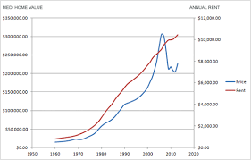 annual rent prices vs average home prices usa