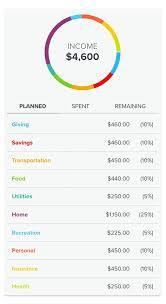 how to create a realistic household budget money matters how to determine budget percentages
