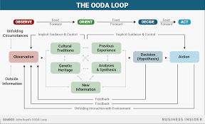 retired top gun instructor explains the ooda loop business insider