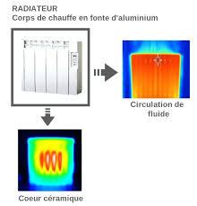 inertie seche ou fluide chambre pour une chambre inertie seche ou fluide free open inform info