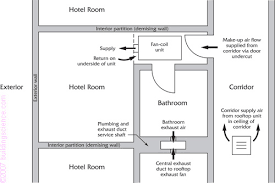 Central Bathroom Exhaust Fan Pressures In Buildings Building Science Corporation