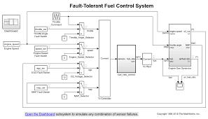 modeling a fault tolerant fuel control system matlab u0026 simulink