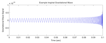 Examples Of An Autobiography Essay Ligo Scientific Collaboration The Science Of Lsc Research