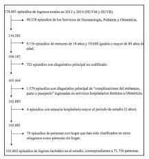 tabla de ingresos para medical 2016 características de los ingresos hospitalarios de las personas sin