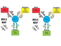 mole conversion problems chemistry dissected mole map worksheet