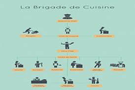 la brigade de cuisine awesome brigade de cuisine inspirational hostelo