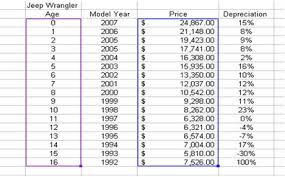 jeep wrangler prices by year the best to buy a jeep wrangler key buying points the jeep