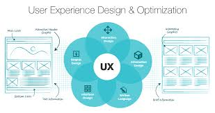 user experience design best user experience design agency india localplicity