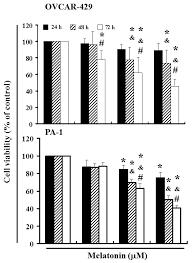 ijms free full text melatonin suppresses the growth of ovarian