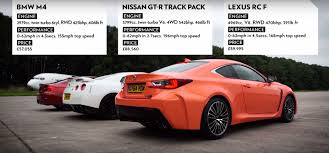lexus rcf with turbo drag race between bmw m4 nissan gt r and lexus rc f is not close