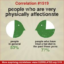 correlated in general 53 percent of people say they are very