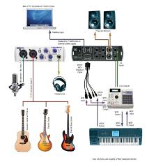 Recording Studio Layout by Home Recording Studio With A Presonus Firebox Recording Interface