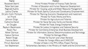 Portfolio Of Cabinet Ministers List Of Updated Cabinet Ministers Everdayentropy Com