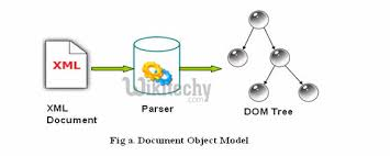 tutorial android xml android tutorial xml parsing in android domparser by microsoft