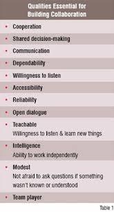 characteristics of effective communication communicationskill