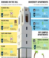 ucla floor plans graphic comparing housing options at ucla daily bruin