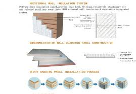Decorative Insulation Panels For Walls Polyurethane Insulation Panel For External Wall Insulation
