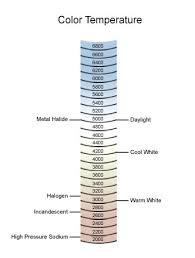 light bulb color spectrum color temperature chart