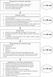 writing the methods section of a research paper teaching how to prepare a manuscript by means of rewriting download figure
