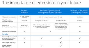 the future of dynamics nav extensions microsoft dynamics nav
