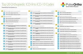 Icd 9 To Icd 10 Conversion Table by Stories Pulse Systems Inc