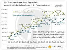 san francisco real estate in early 2017 u2013 preliminary indications