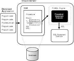 tutorial oracle stored procedure stored procedure oracle by microsoft awarded mvp oracle tutorial