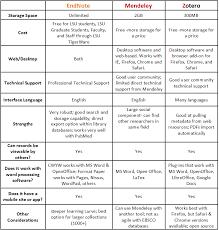 help desk software comparison chart what is citation management software tam 7041 introduction to