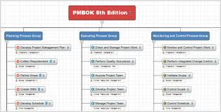 mind map templates pmmapping