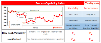 Capability Study Excel Template Process Capability Process Capability Study Index And Analysis